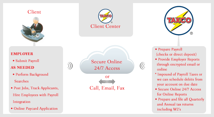 Taxco Business Services, Inc  » Payroll Services
